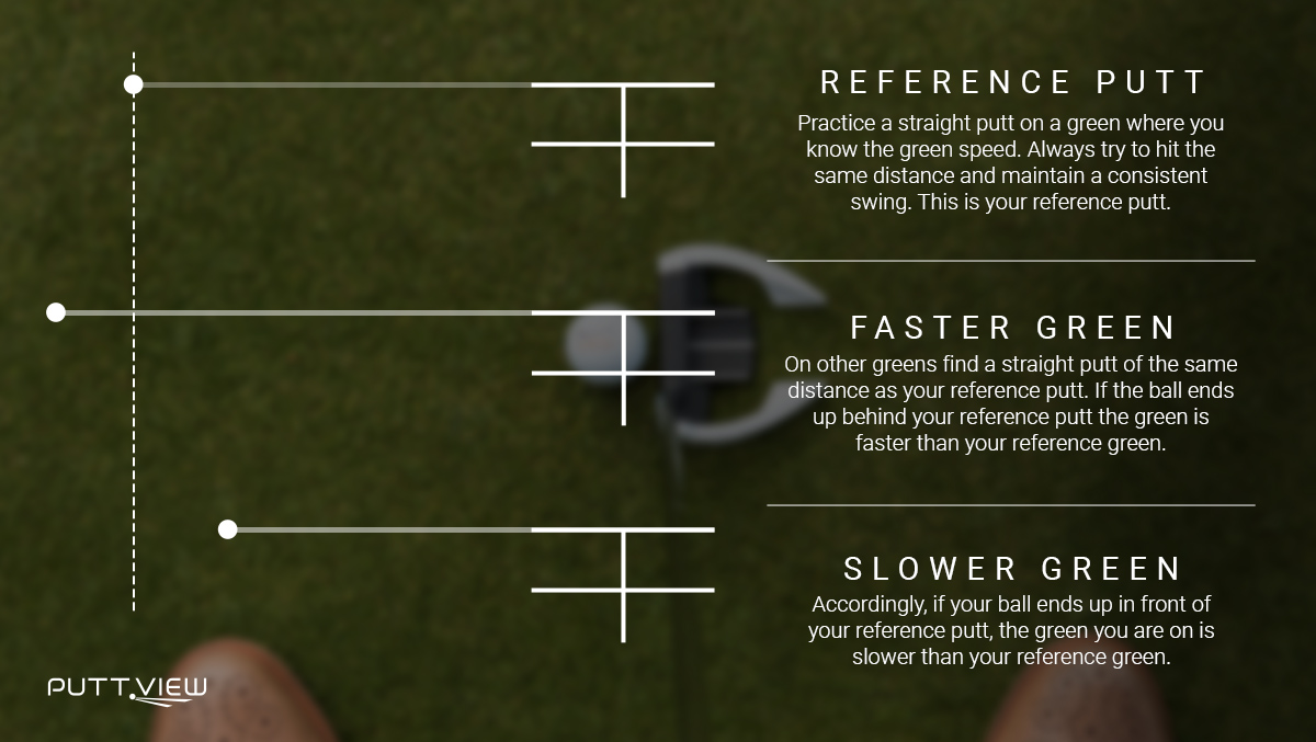 Once you have established a baseline, you will see great improvement on your over all judgement of green speed.