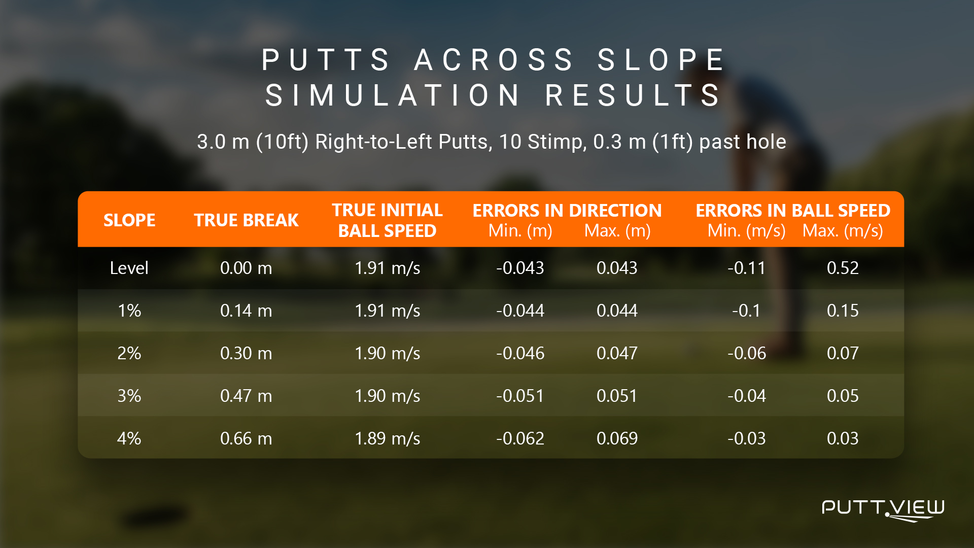 Stimpeter is the unit that green speed is measured. It is an international unit and if you know the stimpeter of the course you play on, it will help you get an understanding of different speed.