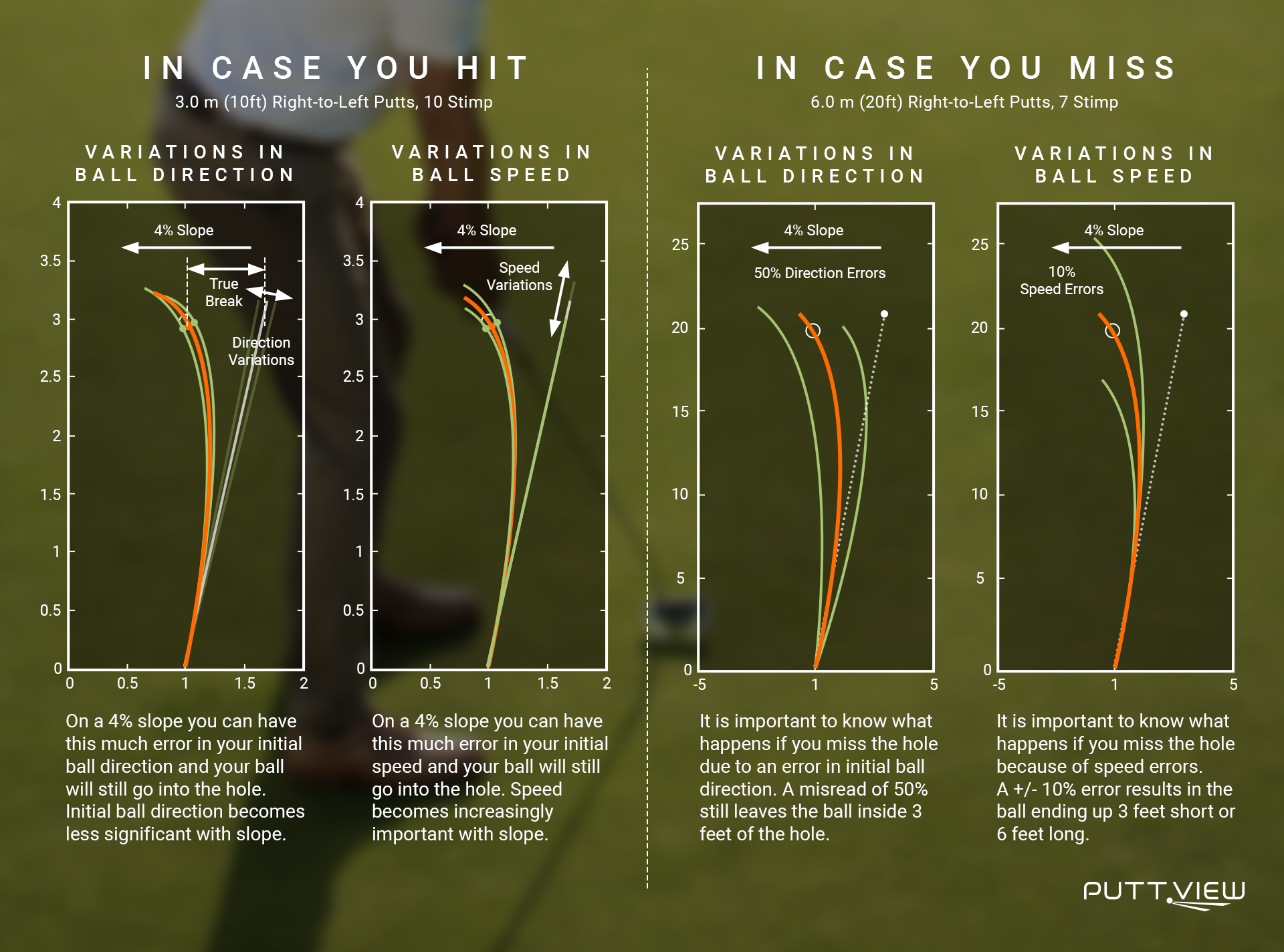 The room for error in initial ball direction is bigger than with initial putting speed